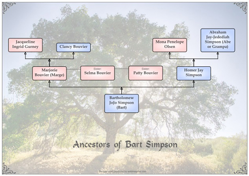 Ancestors of Bart Simpson